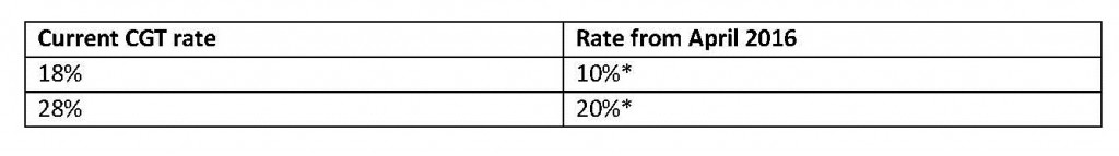 Current CGT rate Table